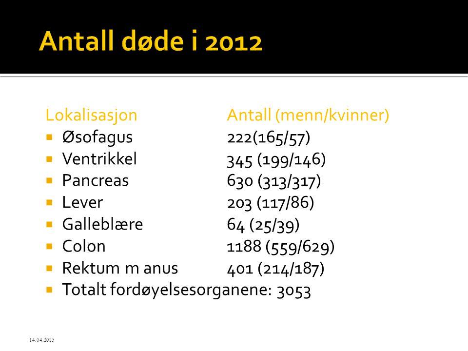 LokalisasjonAntall (menn/kvinner)  Øsofagus 222(165/57)  Ventrikkel 345 (199/146)  Pancreas630 (313/317)  Lever203 (117/86)  Galleblære64 (25/39)