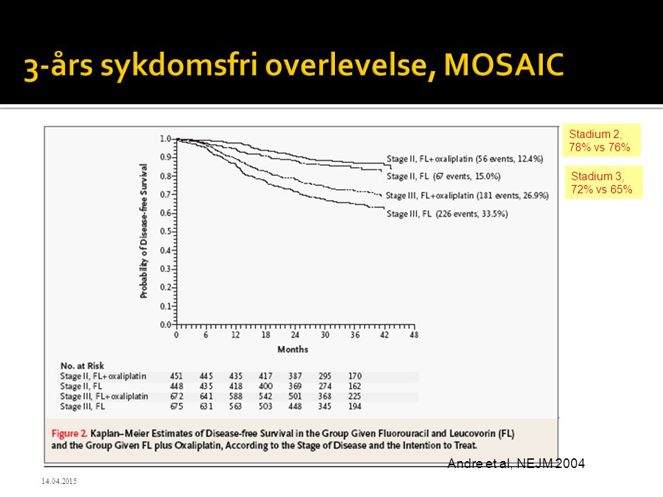 3-års sykdomsfri overlevelse, MOSAIC Andre et al, NEJM 2004 Stadium 2, 78% vs 76% Stadium 3, 72% vs 65% 14.04.2015