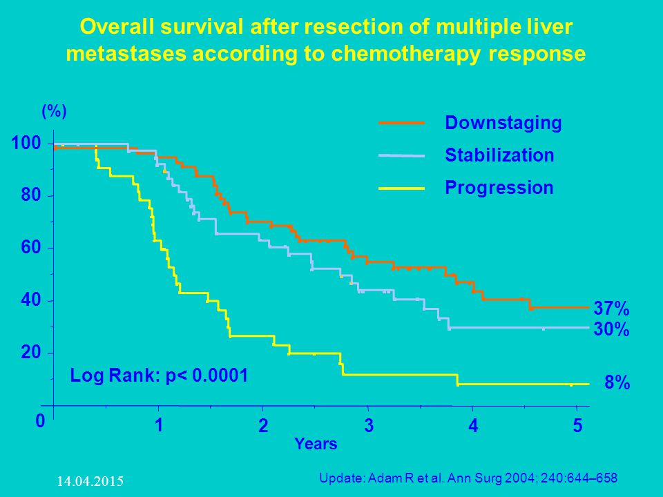 Overall survival after resection of multiple liver metastases according to chemotherapy response Update: Adam R et al. Ann Surg 2004; 240:644–658 14.0