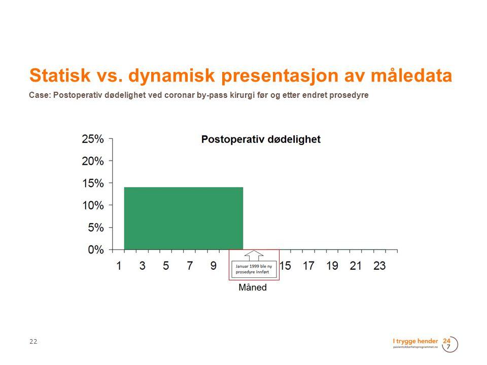 22  Statisk vs. dynamisk presentasjon av måledata  Case: Postoperativ dødelighet ved coronar by-pass kirurgi før og etter endret prosedyre