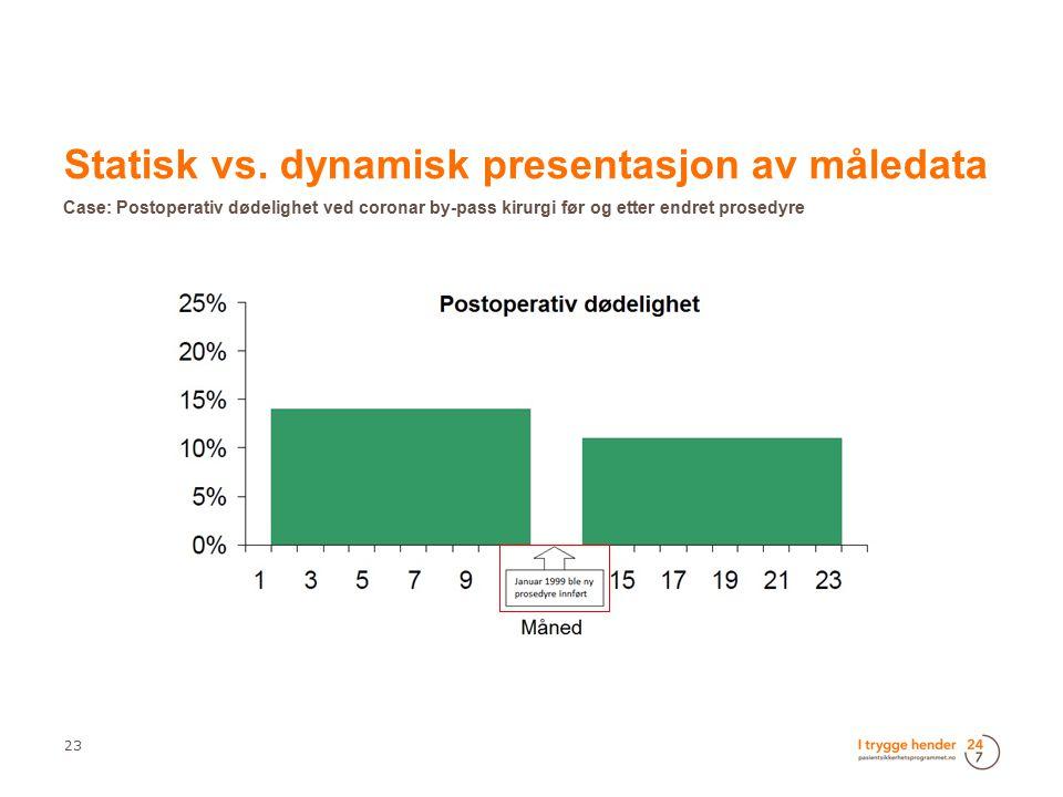 23  Statisk vs. dynamisk presentasjon av måledata  Case: Postoperativ dødelighet ved coronar by-pass kirurgi før og etter endret prosedyre