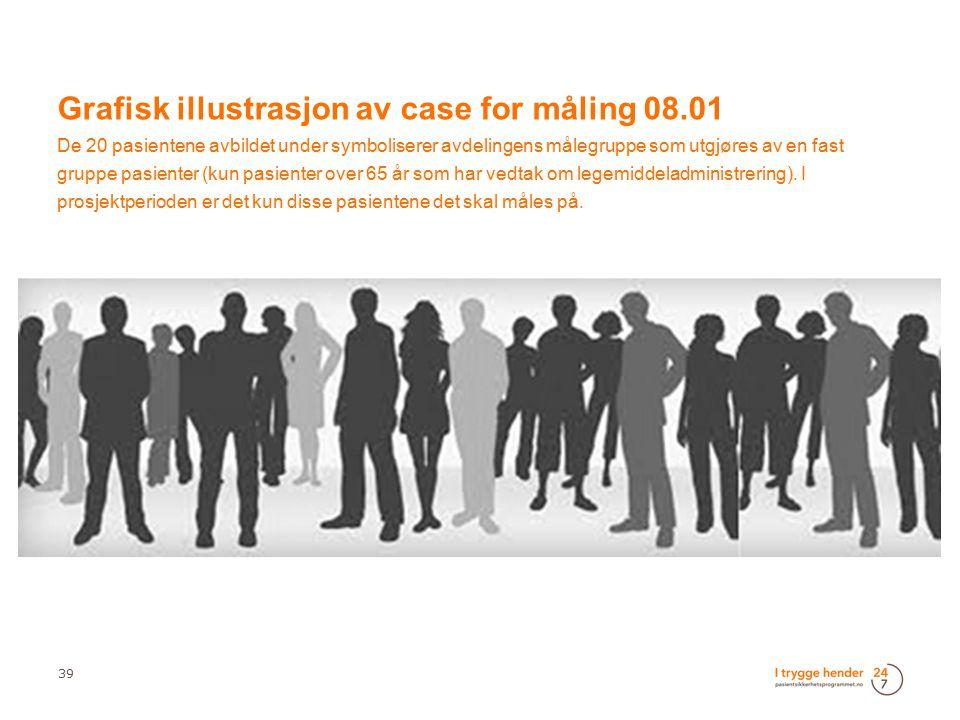 39 Grafisk illustrasjon av case for måling 08.01 De 20 pasientene avbildet under symboliserer avdelingens målegruppe som utgjøres av en fast gruppe pa