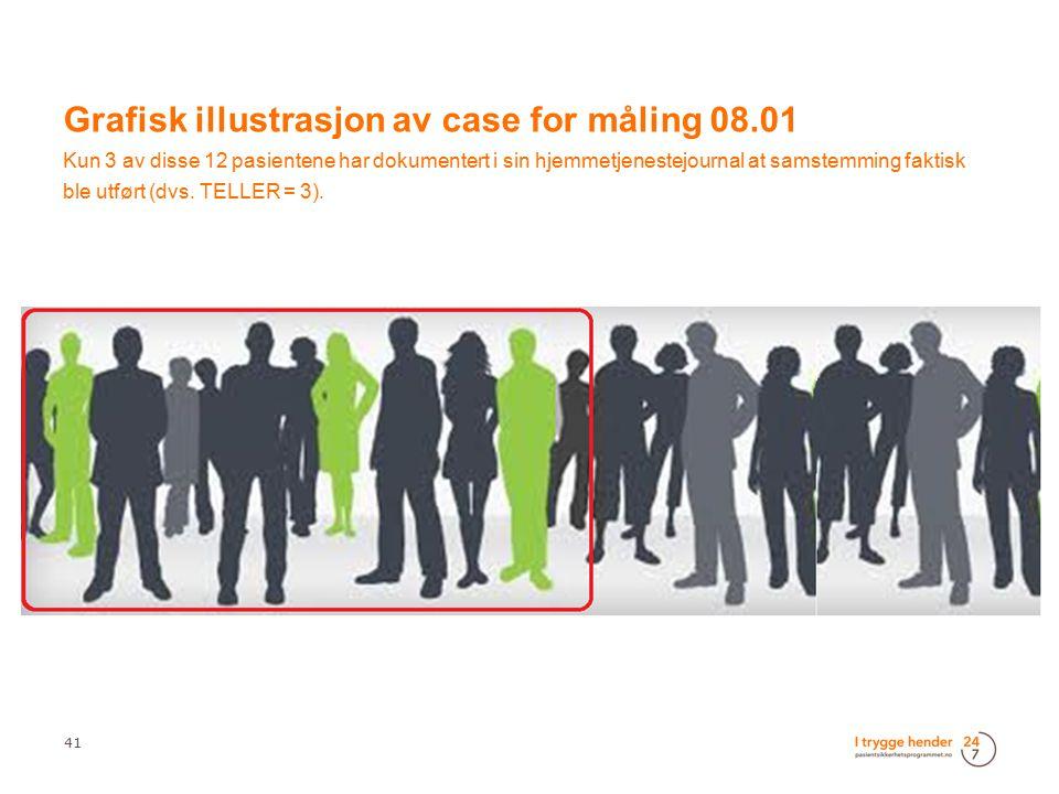 41 Grafisk illustrasjon av case for måling 08.01 Kun 3 av disse 12 pasientene har dokumentert i sin hjemmetjenestejournal at samstemming faktisk ble u