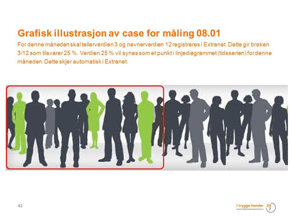 42 Grafisk illustrasjon av case for måling 08.01 For denne måneden skal tellerverdien 3 og nevnerverdien 12 registreres i Extranet. Dette gir brøken 3
