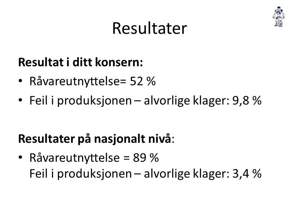 Resultater Resultat i ditt konsern: Råvareutnyttelse= 52 % Feil i produksjonen – alvorlige klager: 9,8 % Resultater på nasjonalt nivå: Råvareutnyttels