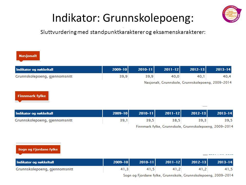 Indikator: Grunnskolepoeng:. Sluttvurdering med standpunktkarakterer og eksamenskarakterer: