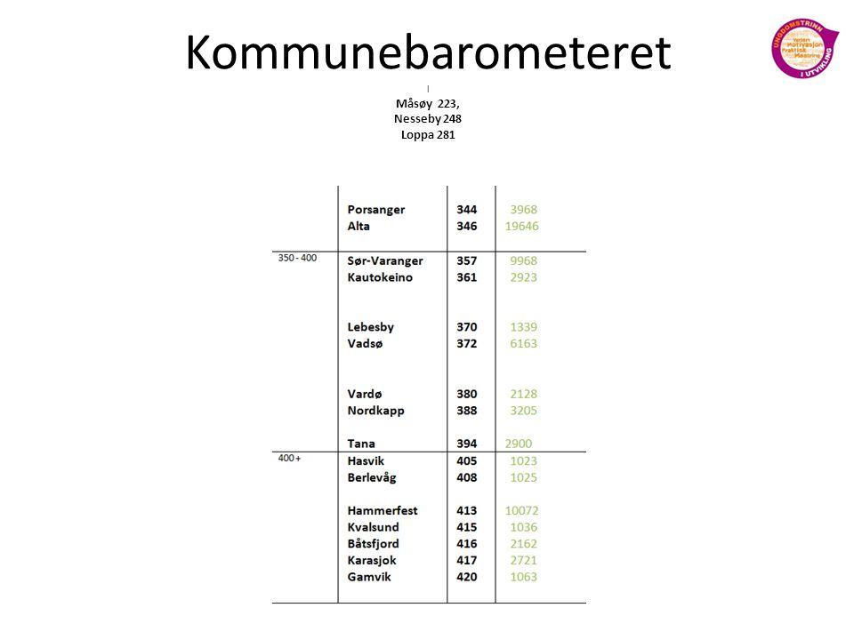 Kommunebarometeret l Måsøy 223, Nesseby 248 Loppa 281