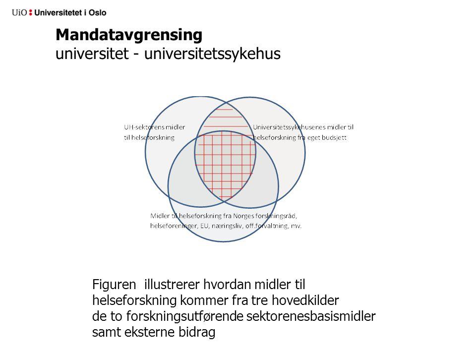Mandatavgrensing universitet - universitetssykehus Figuren illustrerer hvordan midler til helseforskning kommer fra tre hovedkilder de to forskningsutførende sektorenesbasismidler samt eksterne bidrag