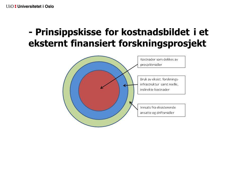 - Prinsippskisse for kostnadsbildet i et eksternt finansiert forskningsprosjekt