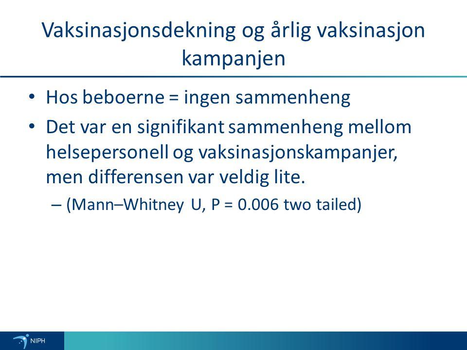 Vaksinasjonsdekning og årlig vaksinasjon kampanjen Hos beboerne = ingen sammenheng Det var en signifikant sammenheng mellom helsepersonell og vaksinasjonskampanjer, men differensen var veldig lite.