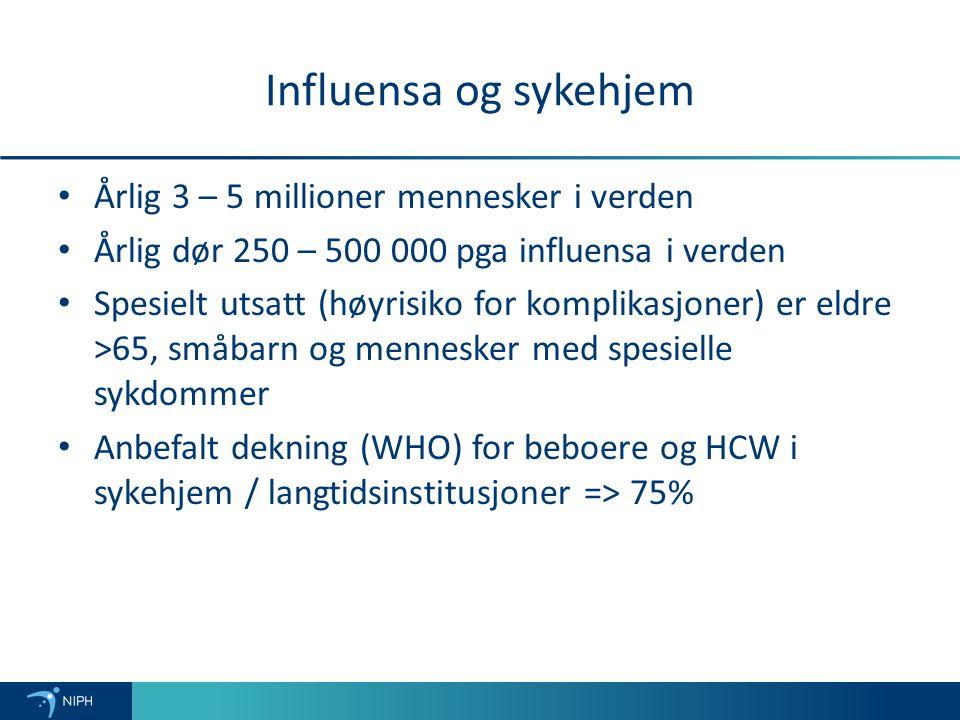 Influensa og sykehjem Årlig 3 – 5 millioner mennesker i verden Årlig dør 250 – 500 000 pga influensa i verden Spesielt utsatt (høyrisiko for komplikasjoner) er eldre >65, småbarn og mennesker med spesielle sykdommer Anbefalt dekning (WHO) for beboere og HCW i sykehjem / langtidsinstitusjoner => 75%