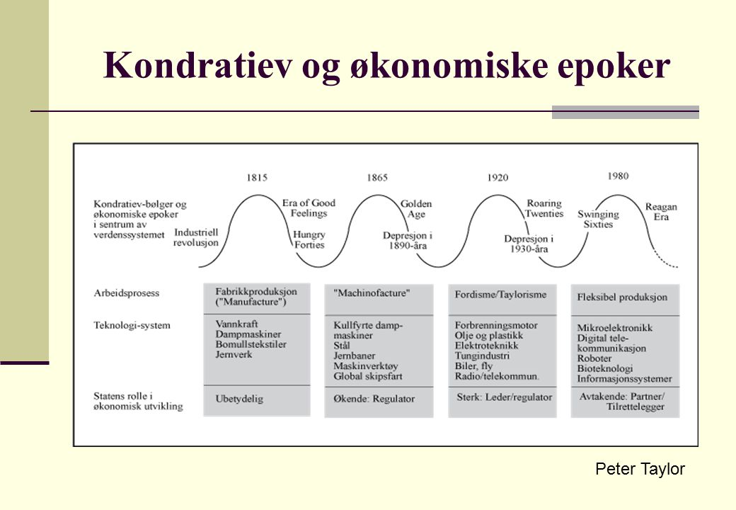Kondratiev og økonomiske epoker Peter Taylor