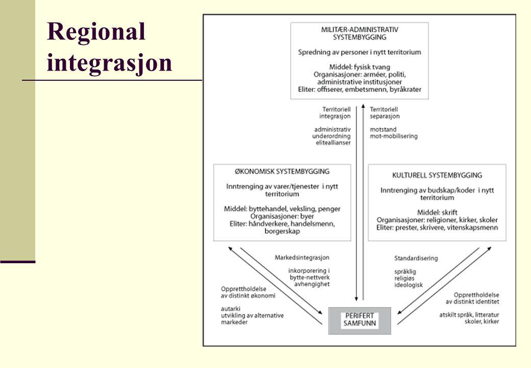 Regional integrasjon