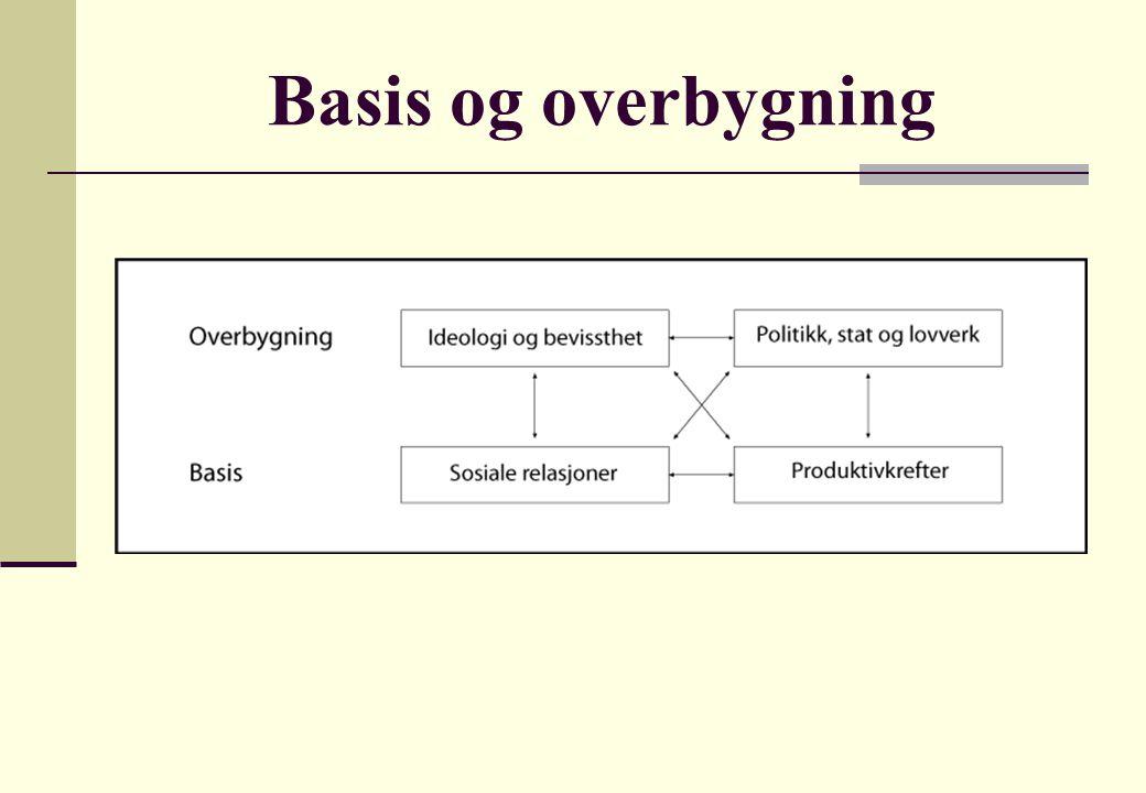 Basis og overbygning