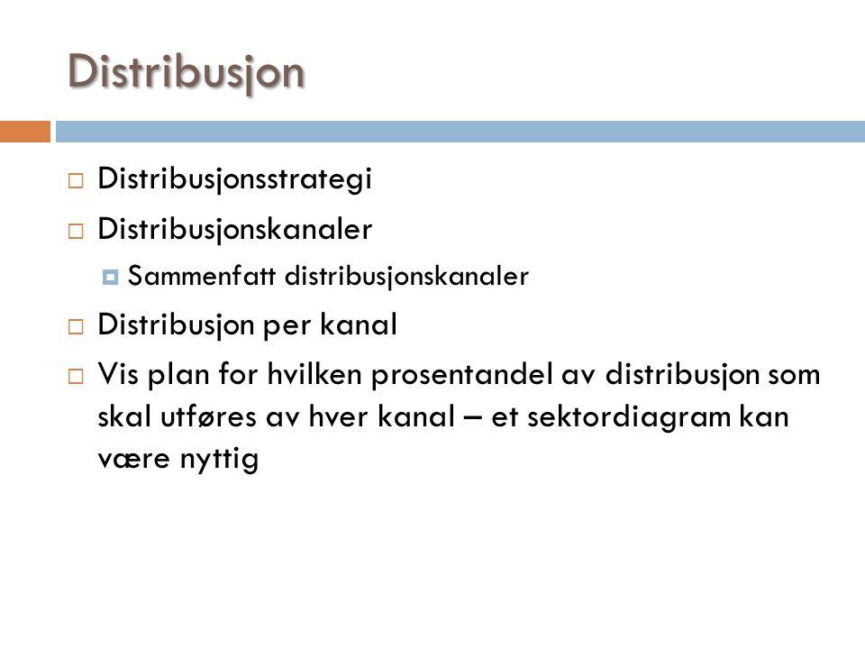 Distribusjon  Distribusjonsstrategi  Distribusjonskanaler  Sammenfatt distribusjonskanaler  Distribusjon per kanal  Vis plan for hvilken prosenta