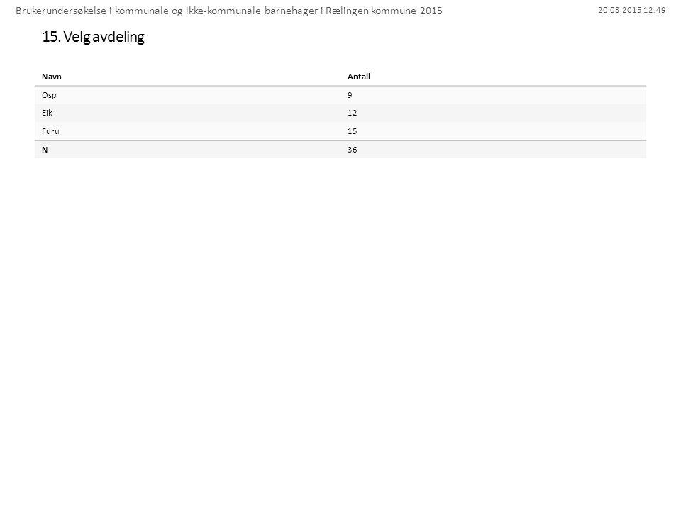 20.03.2015 12:49 15. Velg avdeling Brukerundersøkelse i kommunale og ikke-kommunale barnehager i Rælingen kommune 2015 NavnAntall Osp9 Eik12 Furu15 N3