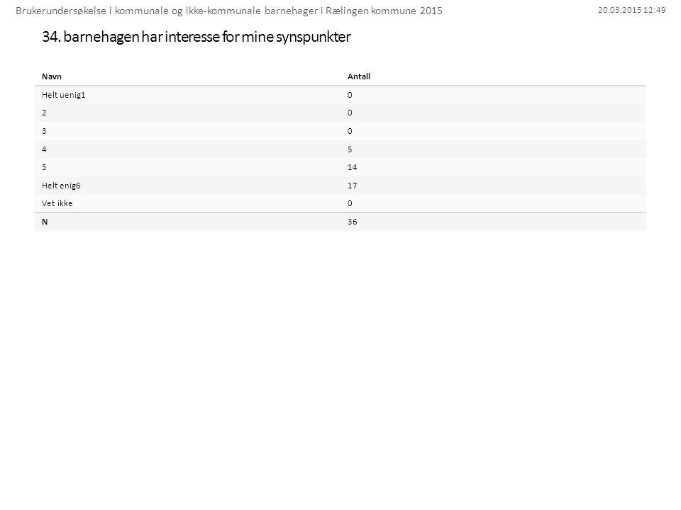 20.03.2015 12:49 34. barnehagen har interesse for mine synspunkter Brukerundersøkelse i kommunale og ikke-kommunale barnehager i Rælingen kommune 2015