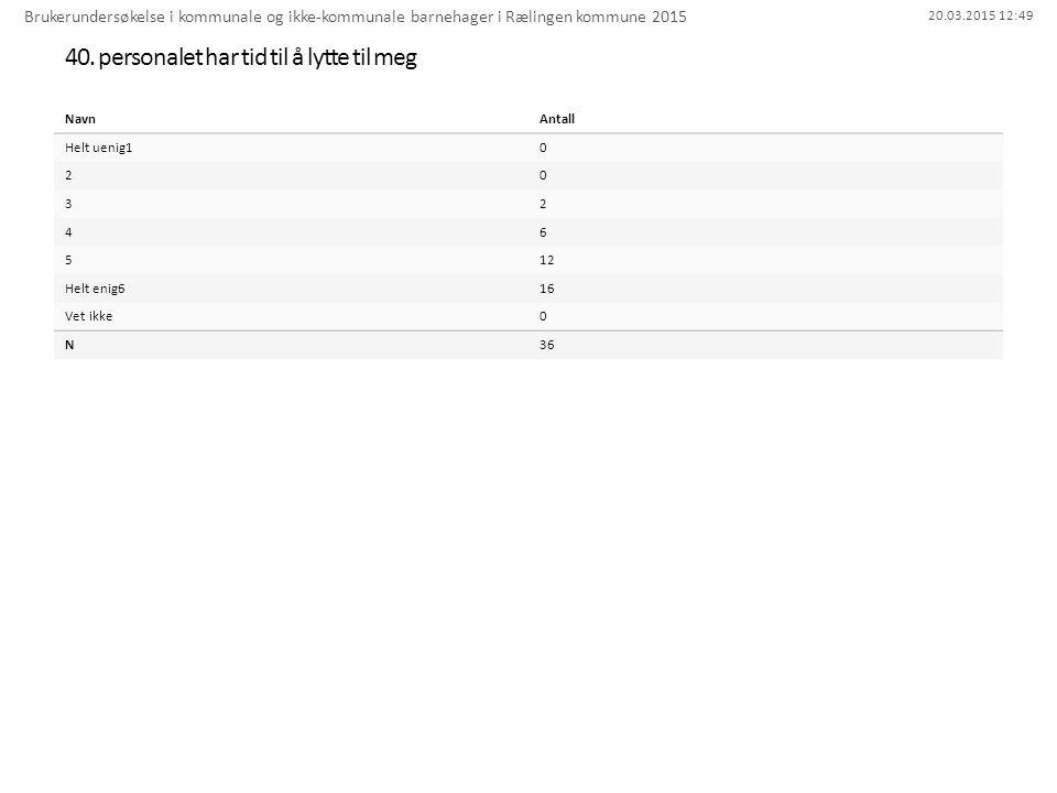 20.03.2015 12:49 40. personalet har tid til å lytte til meg Brukerundersøkelse i kommunale og ikke-kommunale barnehager i Rælingen kommune 2015 NavnAn