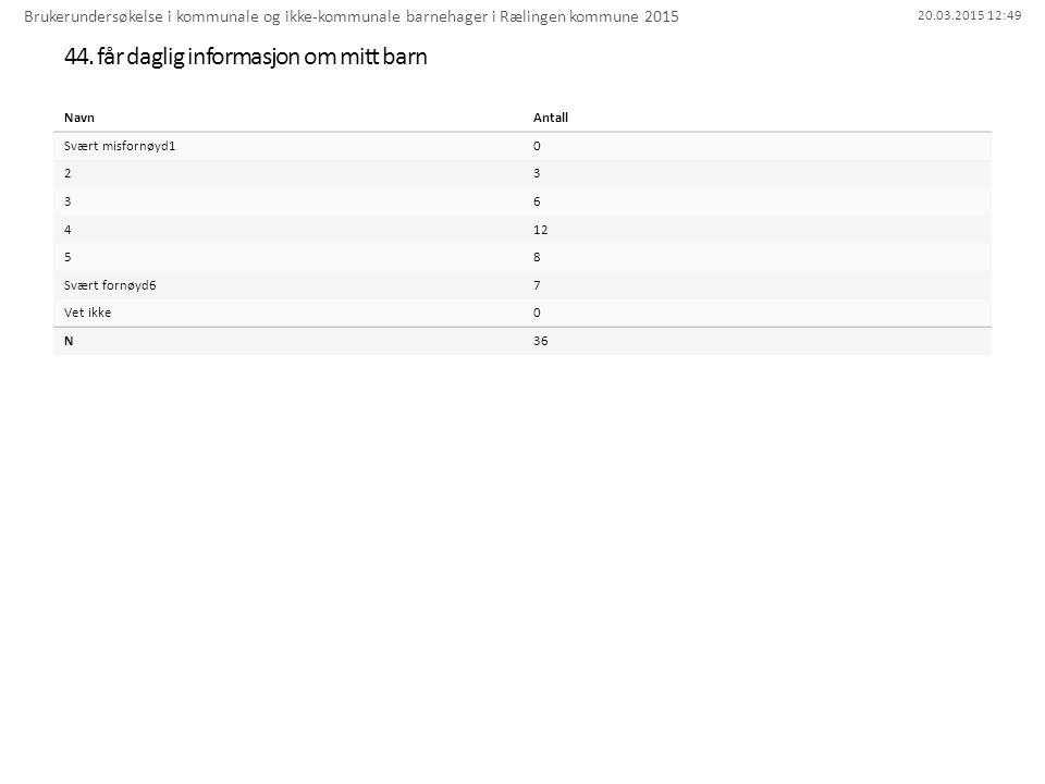 20.03.2015 12:49 44. får daglig informasjon om mitt barn Brukerundersøkelse i kommunale og ikke-kommunale barnehager i Rælingen kommune 2015 NavnAntal