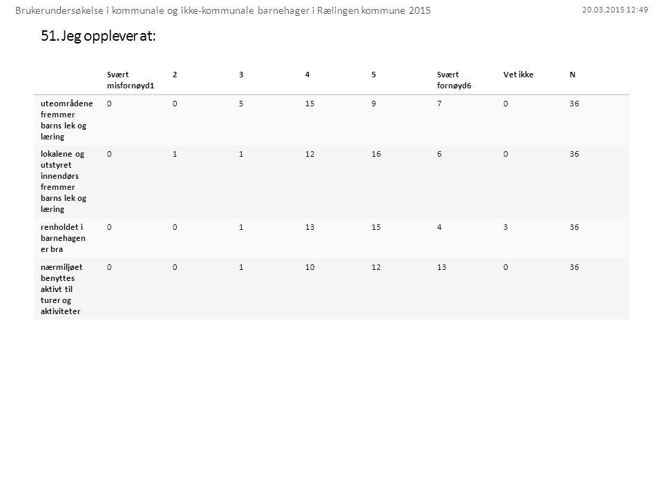20.03.2015 12:49 51. Jeg opplever at: Brukerundersøkelse i kommunale og ikke-kommunale barnehager i Rælingen kommune 2015 Svært misfornøyd1 2345Svært