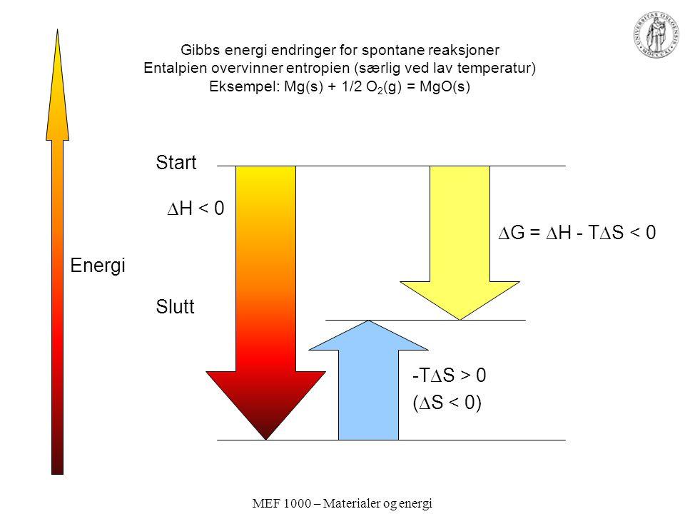 MEF 1000 – Materialer og energi Gibbs energi endringer for spontane reaksjoner Entalpien overvinner entropien (særlig ved lav temperatur) Eksempel: Mg(s) + 1/2 O 2 (g) = MgO(s) Energi Start Slutt  H < 0 -T  S > 0 (  S < 0)  G =  H - T  S < 0
