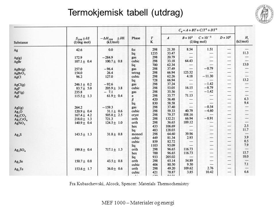 MEF 1000 – Materialer og energi Fra Kubaschewski, Alcock, Spencer: Materials Thermochemistry Termokjemisk tabell (utdrag)