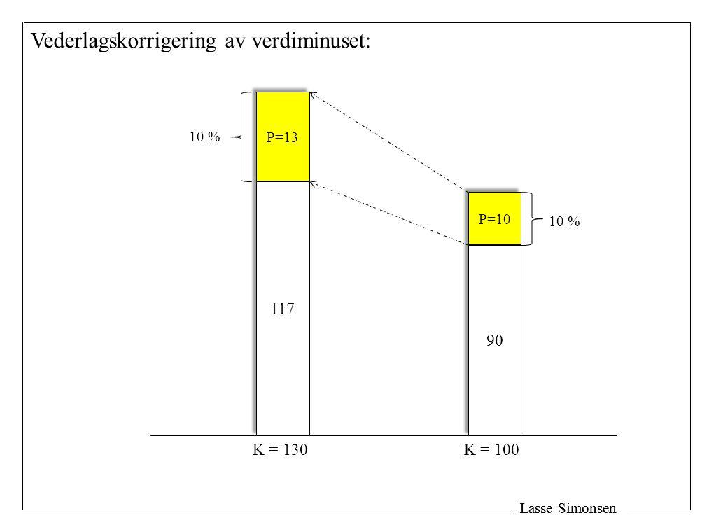 Lasse Simonsen Vederlagskorrigering av verdiminuset: 90 117 P=10 P=13 K = 100K = 130 10 %