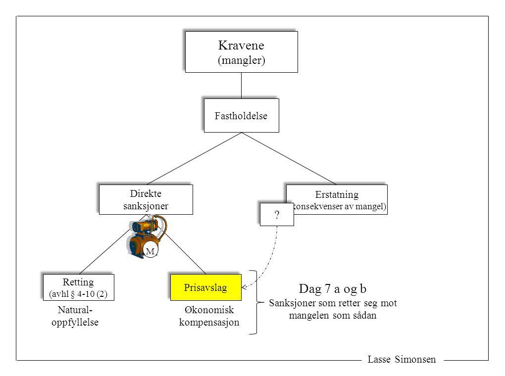 Lasse Simonsen Kravene (mangler) Kravene (mangler) Fastholdelse Erstatning (konsekvenser av mangel) Erstatning (konsekvenser av mangel) Direkte sanksjoner Direkte sanksjoner Retting (avhl § 4-10 (2) Retting (avhl § 4-10 (2) Prisavslag Natural- oppfyllelse Økonomisk kompensasjon Dag 7 a og b Sanksjoner som retter seg mot mangelen som sådan M .