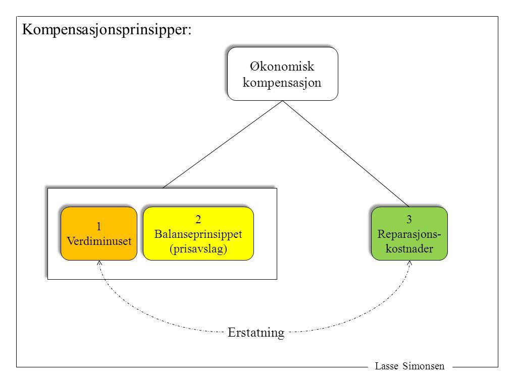 Lasse Simonsen Økonomisk kompensasjon Økonomisk kompensasjon 2 Balanseprinsippet (prisavslag) 2 Balanseprinsippet (prisavslag) 3 Reparasjons- kostnader 3 Reparasjons- kostnader 1 Verdiminuset 1 Verdiminuset Kompensasjonsprinsipper: Erstatning