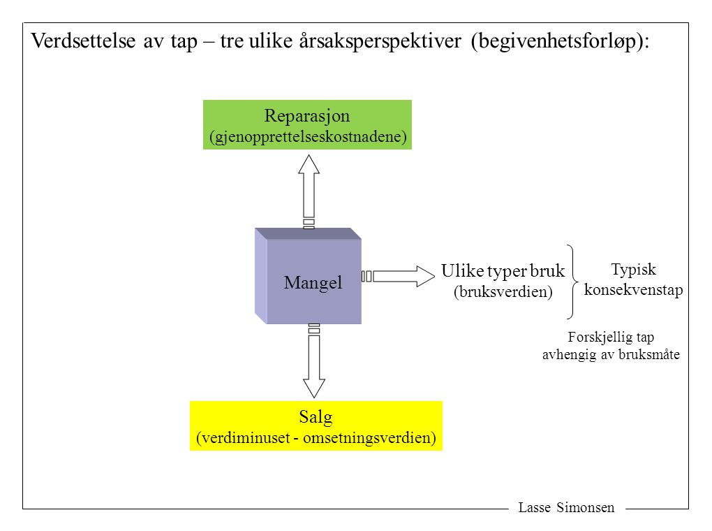 Lasse Simonsen Fallet i omsetningsverdi: (verdiminuset, sml prisavslag) V1V1 V1V1 V2V2 V2V2 Prisdifferansen = verdiminuset Fallet i omsetningsverdien Uten mangel Med mangel Y