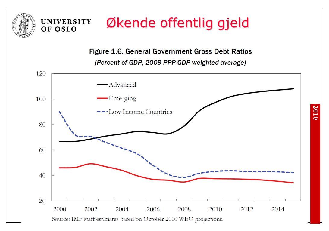 Økende offentlig gjeld