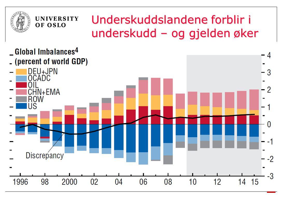 2010 Underskuddslandene forblir i underskudd – og gjelden øker