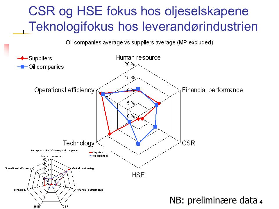 5 The Freeman vs Jensen Debate Purposefull behavior requires single value objective function Logically impossible to maximise in more than one dimension Successful organisations in the current environment takes multiple stakeholder groups into account Integrate boundary spanners into the strategy formulation processes in the organisation