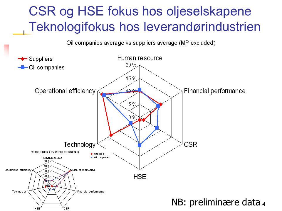 4 CSR og HSE fokus hos oljeselskapene Teknologifokus hos leverandørindustrien NB: preliminære data