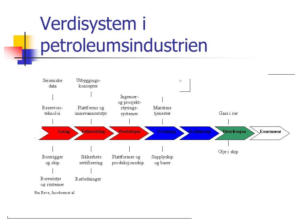 6 Verdisystem i petroleumsindustrien Fra Reve, Jacobsen et al