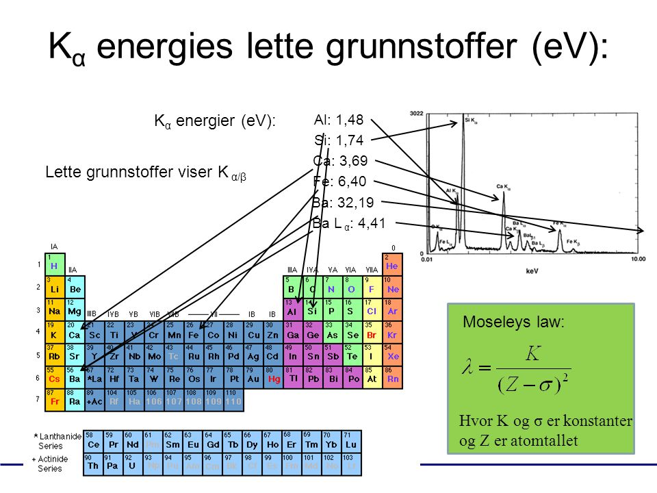 K α energies lette grunnstoffer (eV): K α energier (eV): Al: 1,48 Si: 1,74 Ca: 3,69 Fe: 6,40 Ba: 32,19 Ba L α : 4,41 Lette grunnstoffer viser K α/β Mo