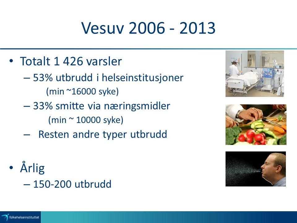 Vesuv 2006 - 2013 Totalt 1 426 varsler – 53% utbrudd i helseinstitusjoner (min ~16000 syke) – 33% smitte via næringsmidler (min ~ 10000 syke) – Resten