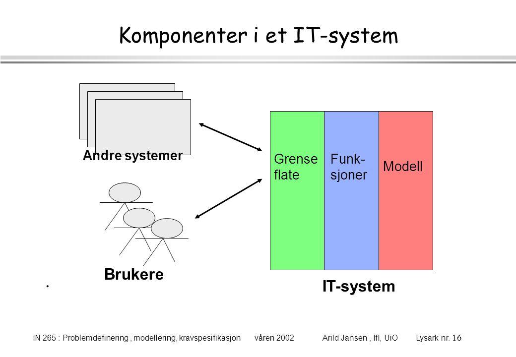 IN 265 : Problemdefinering, modellering, kravspesifikasjon våren 2002 Arild Jansen, IfI, UiO Lysark nr. 16 Komponenter i et IT-system Grense flate Fun