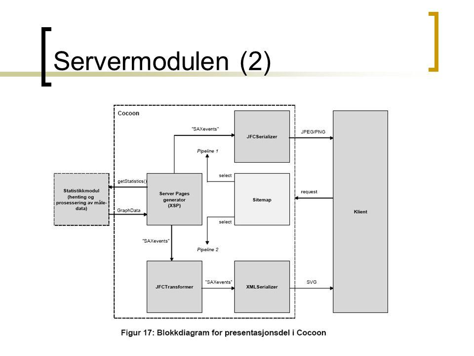 Servermodulen (2)