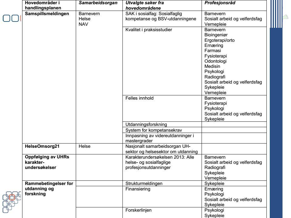www.uhr.no uhr@uhr.no Bioingeniør 1.Arbeidsgruppe for eksterne praksis-studier 2.E-læringsprosjekt vedrørende ekstern studiepraksis 3.Forkunnskapskrav til enkelte emner og progresjonskrav i studiet.