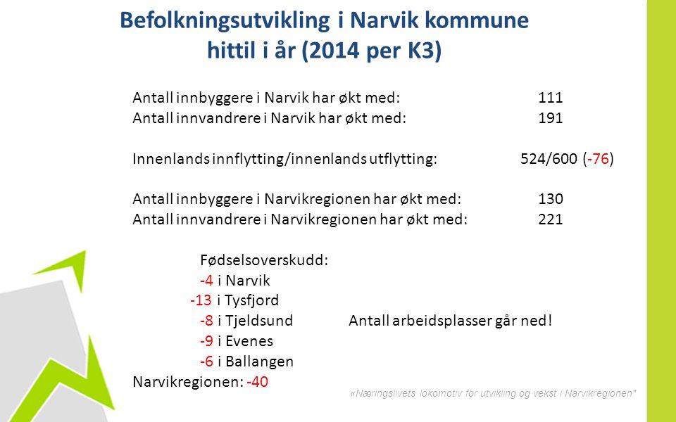«Næringslivets lokomotiv for utvikling og vekst i Narvikregionen Befolkningsutvikling i Narvik kommune hittil i år (2014 per K3) Antall innbyggere i Narvik har økt med: 111 Antall innvandrere i Narvik har økt med: 191 Innenlands innflytting/innenlands utflytting: 524/600 (-76) Antall innbyggere i Narvikregionen har økt med: 130 Antall innvandrere i Narvikregionen har økt med: 221 Fødselsoverskudd: -4 i Narvik -13 i Tysfjord -8 i Tjeldsund -9 i Evenes -6 i Ballangen Narvikregionen: -40 Antall arbeidsplasser går ned!