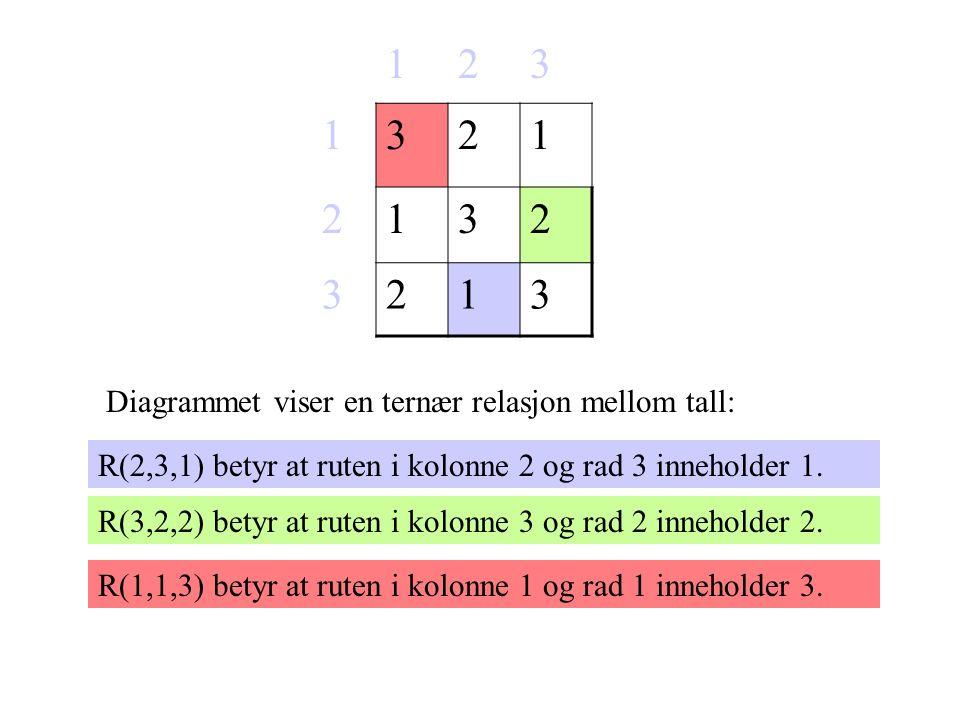 123 1321 2132 3213 Diagrammet viser en ternær relasjon mellom tall: R(2,3,1) betyr at ruten i kolonne 2 og rad 3 inneholder 1.