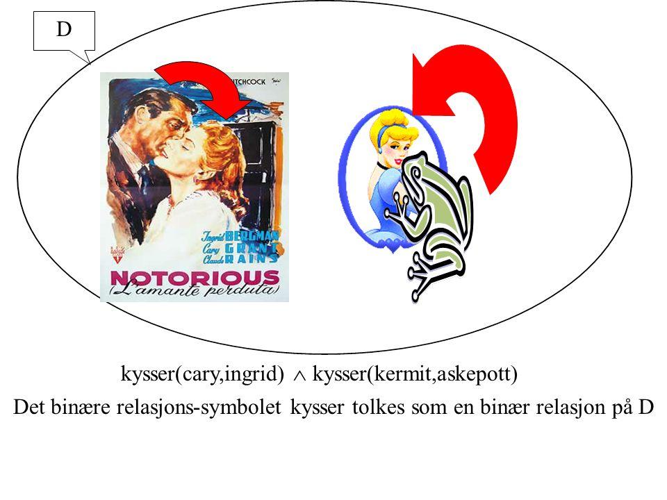 D kysser(cary,ingrid)  kysser(kermit,askepott) Det binære relasjons-symbolet kysser tolkes som en binær relasjon på D