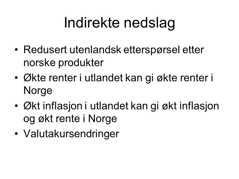 Indirekte nedslag Redusert utenlandsk etterspørsel etter norske produkter Økte renter i utlandet kan gi økte renter i Norge Økt inflasjon i utlandet kan gi økt inflasjon og økt rente i Norge Valutakursendringer