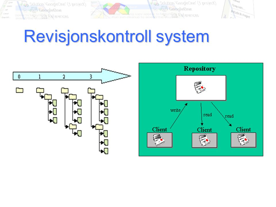 Subversion (SVN) Revisjons kontroll system Etterfølger av CVS Mest brukt av Unix brukere Brukes fra prompt