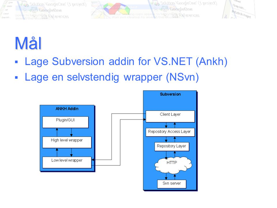Mål  Lage Subversion addin for VS.NET (Ankh)  Lage en selvstendig wrapper (NSvn)