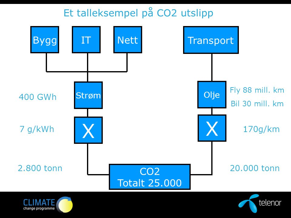2.800 tonn Et talleksempel på CO2 utslipp 400 GWh 7 g/kWh ByggITNett Strøm X CO2 Totalt 25.000 Transport Fly 88 mill.