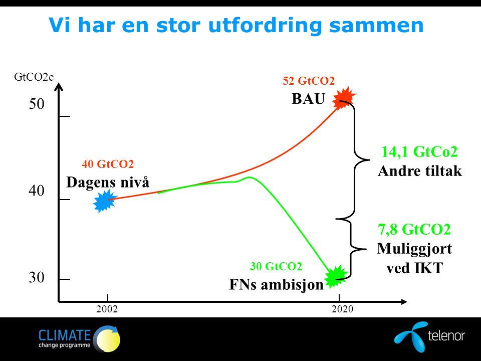 Vi har en stor utfordring sammen 2002 2020 5040 30 52 GtCO2 BAU 30 GtCO2 FNs ambisjon 40 GtCO2 Dagens nivå 7,8 GtCO2 Muliggjort ved IKT 14,1 GtCo2 Andre tiltak GtCO2e