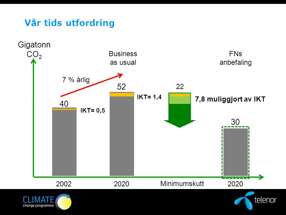 Vår tids utfordring Gigatonn CO 2 7 % årlig 2020 FNs anbefaling 30 2002 40 IKT= 0,5 2020 Business as usual 52 IKT= 1,4 Minimumskutt 22 7,8 muliggjort av IKT GeSI: Smart 2020