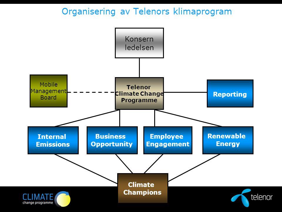 Organisering av Telenors klimaprogram Konsern ledelsen Telenor Climate Change Programme Internal Emissions Business Opportunity Employee Engagement Re